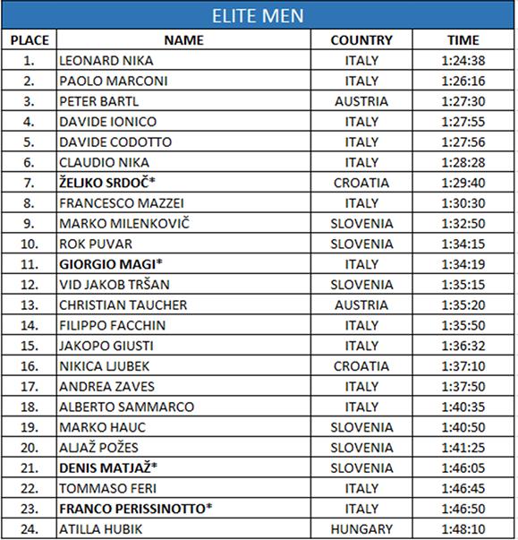 Croatia ranking men