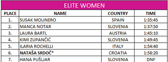 Croatia ranking women