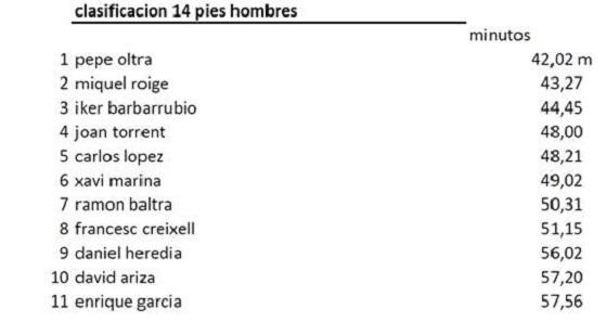 Espana results