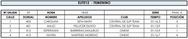 Madrid SUP Games 12 Femmes