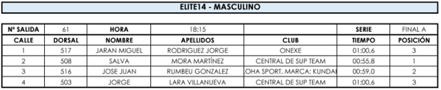 Madrid SUP Games 14
