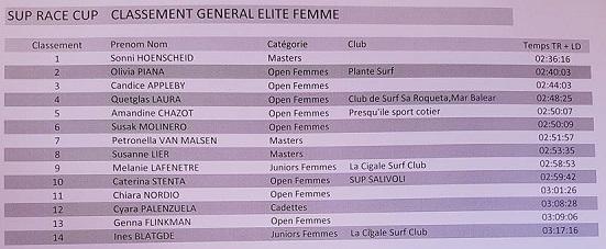 SM results Femmes
