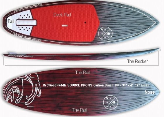 RedwoodPaddle: How to Choose Your 1st SUP Surfboard